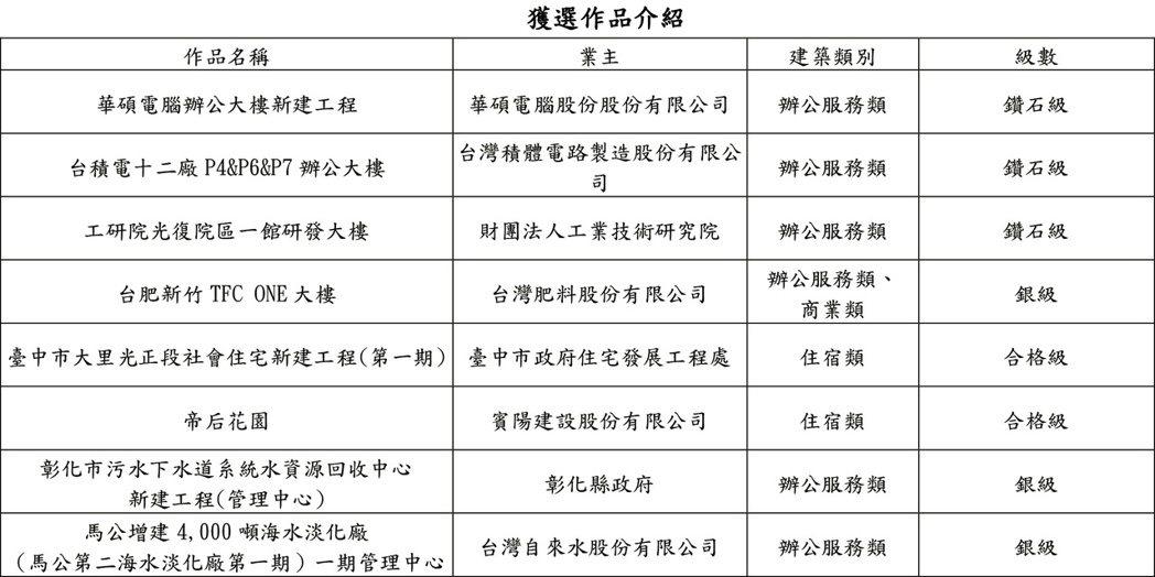 109年度優良智慧建築得獎作品。 台灣智慧建築協會/提供
