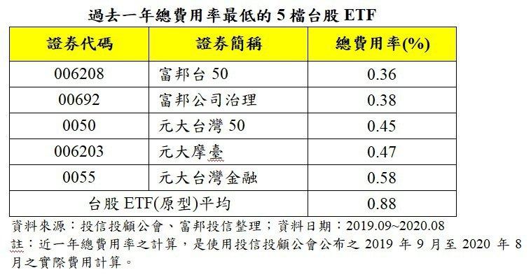 過去一年總費用率最低的5檔台股ETF。