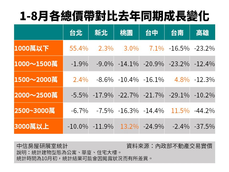 中信房屋統計前8月六都總價帶變化。圖/中信房屋提供