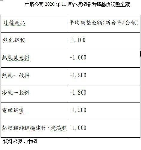 中鋼公司2020年11月各項鋼品內銷基價調整金額