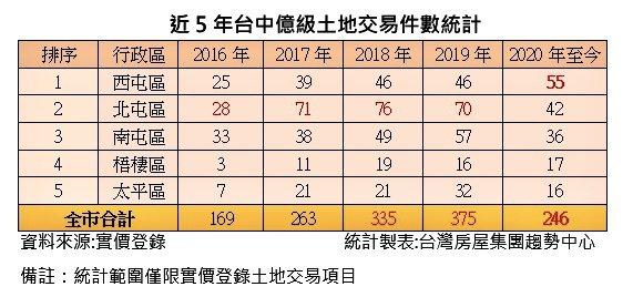 台中市近五年億元級土地交易件數統計一覽。台灣房屋集團趨勢中心提供