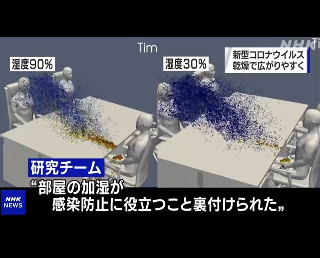 日本研究團隊以超級電腦模擬,不同濕度環境下病毒的傳播力。(取自NHK)
