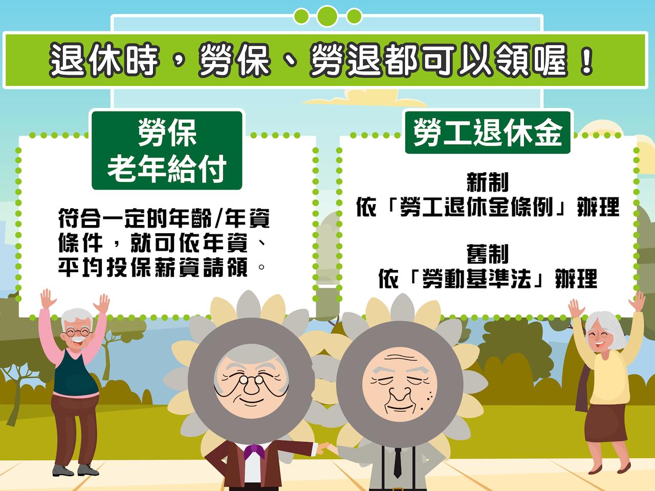 勞保只要符合一定的年齡、年資條件,就可依年資、平均投保薪資請領勞保老年給付。 圖...