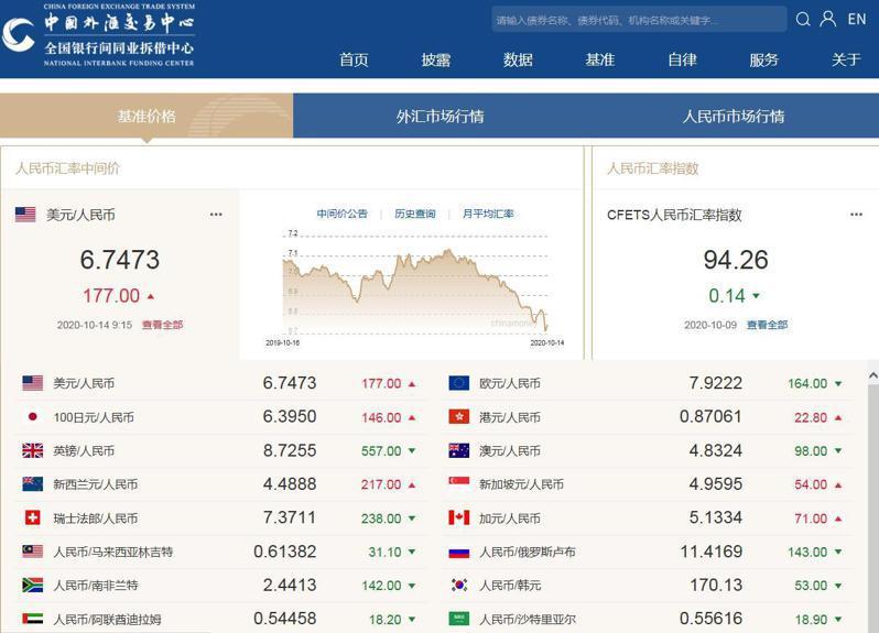 人民幣兌美元中間價下調177個基點,報6.7473,為連續兩日下調。圖/擷自中國外匯交易中心
