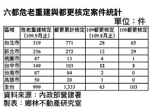 六都危老重建與都更核定案件統計。鄕林不動產研究室提供