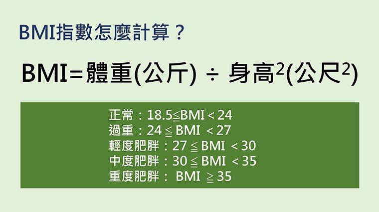 ▲對於肥胖的定義,應從計算「身體質量指數(BMI)」進行評估。(圖/北投健康管理...