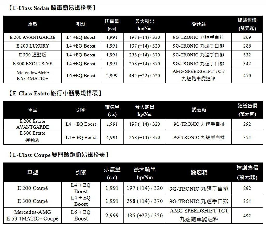 小改款賓士E-Class簡易規格與正式售價一覽表。 圖/Mercedes-Ben...