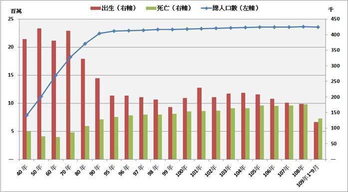 圖1:民國40年至今台灣出生、死亡、總人口數變化 (資料來源:內政部)
