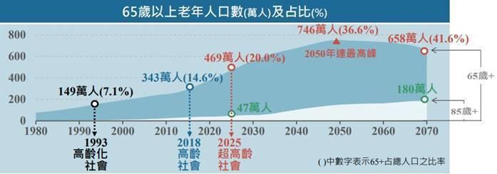 圖2:5年內台灣65歲以上人口佔比將達20% (資料來源:國發會)