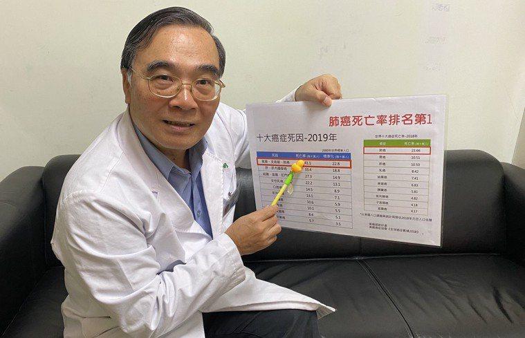 為更有效篩檢,台南新營營新醫院院長黃瑞明建議國人健檢時,可進行低劑量電腦斷層,一...