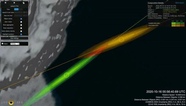 LeoLabs推算出前蘇聯衛星與已分離中國火箭結構的交會路徑,稱兩件太空垃圾將以僅僅12公尺距離擦身而過,碰撞機率為10%。圖/翻攝自Business Insider/LeoLabs