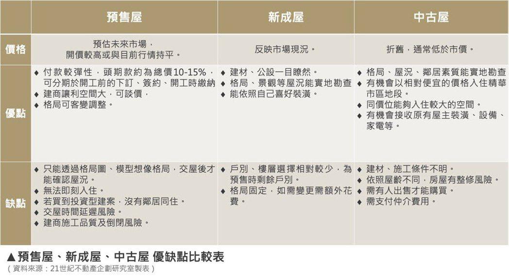 預售屋、新成屋、中古屋優缺點比較表。 圖/21世紀不動產企劃研究室製表