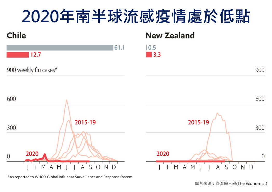 2020南半球流感疫情觀察:智利、紐西蘭 圖片提供/疾管署