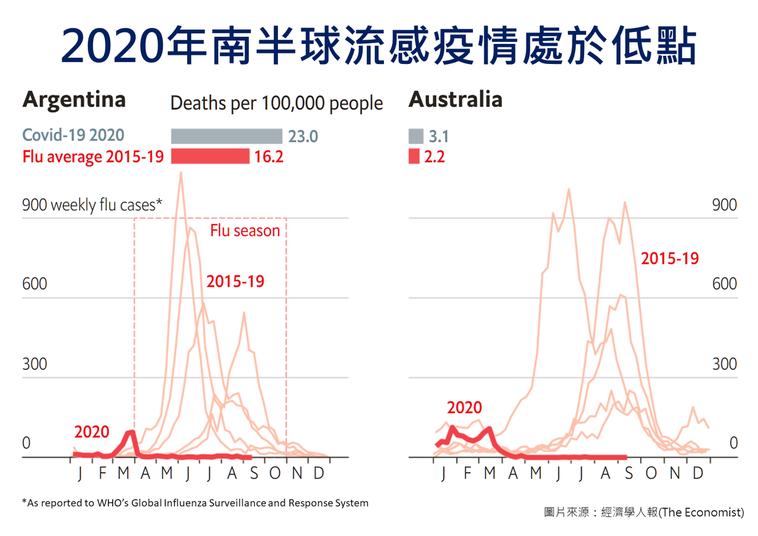 2020南半球流感疫情觀察:阿根沊、澳洲 圖片提供/疾管署