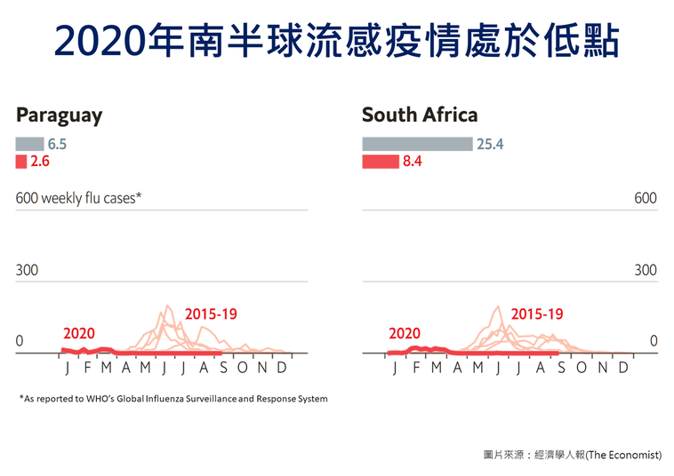 2020南半球流感疫情觀察:巴拉圭、南非 圖片提供/疾管署