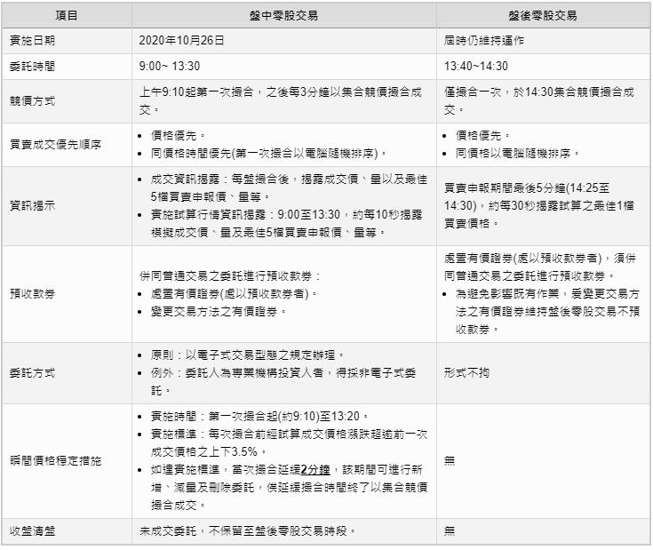 (資料來源:臺灣證券交易所)
