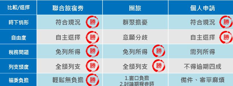 員工旅遊補助選項比較。 圖/易福網 提供