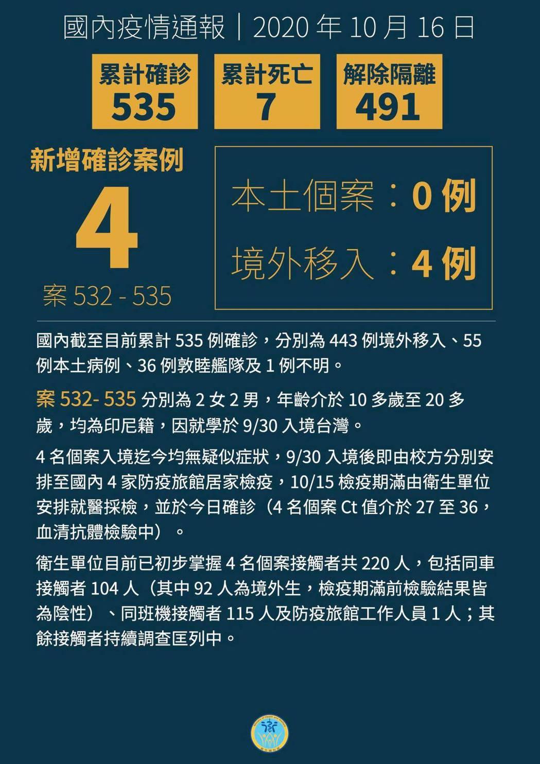 國內新增4例境外移入新冠肺炎病例。圖/指揮中心提供