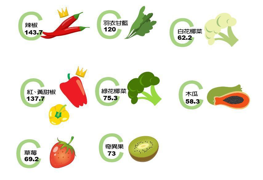高維生素C食物 圖/123RF 製表/元氣周報