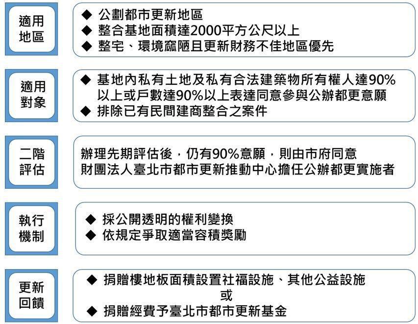北市公辦都更2.0專案試辦計畫內容。圖/北市府更新處提供