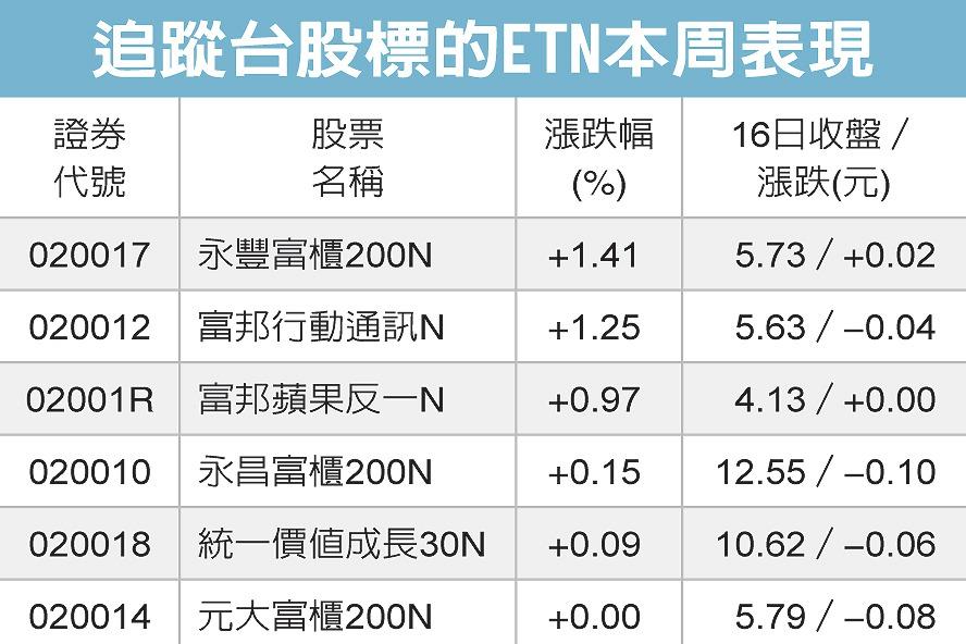 ETN趨勢導航/二檔逆勢漲逾1%