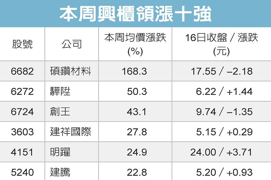 興櫃一周回顧/太陽能熱 碩鑽漲168%