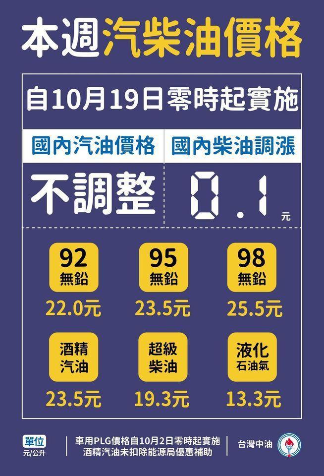 台灣中油公司宣布,自19日凌晨零時起汽油價格不調整,柴油調漲0.1元。 圖/台灣...