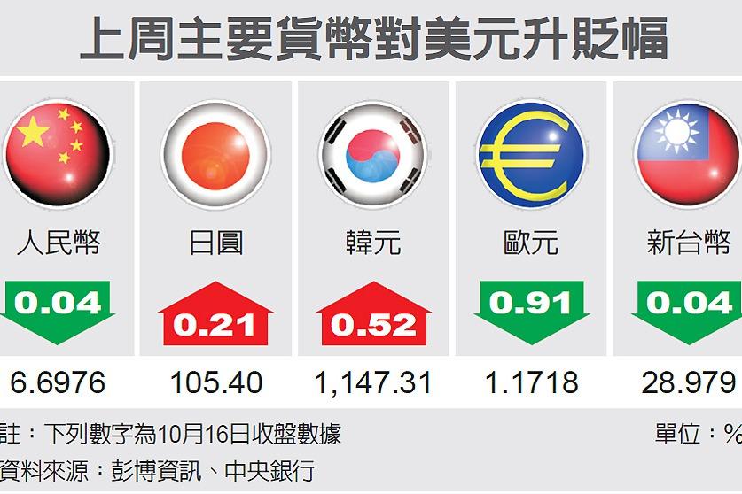 匯市最前線/台幣實質交易趨弱
