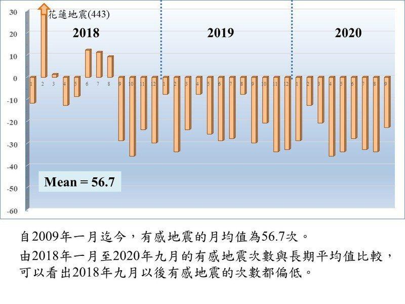 從2009年1月迄今,全台一個月平均發生約57次,但從2018年9月以後至今年9月的有感地震次數與長期平均值相比偏低。(汪中和提供)