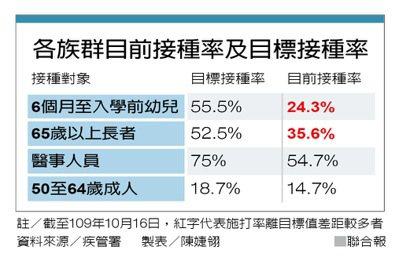 各族群目前接種率及目標接種率 製表/陳婕翎