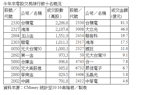 盤中零股交易 聚焦權值、高價、熱門、減資、股票股利股