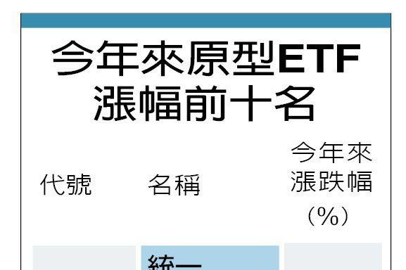 ETF勝率狂飆 第一名賺逾七成