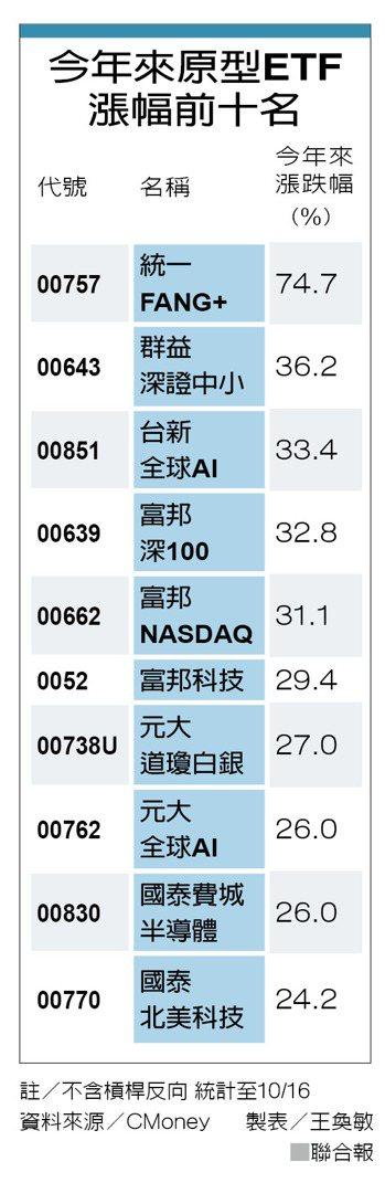 今年來原型ETF漲幅前十名 圖/聯合報提供