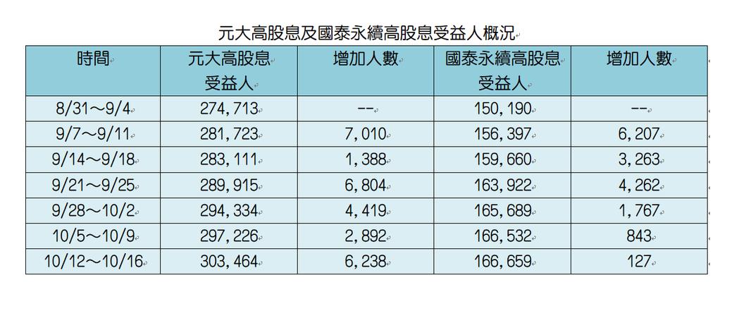 註:實際人數可能與基金公司內部統計不同。資料來源:集保結算所、CMoney