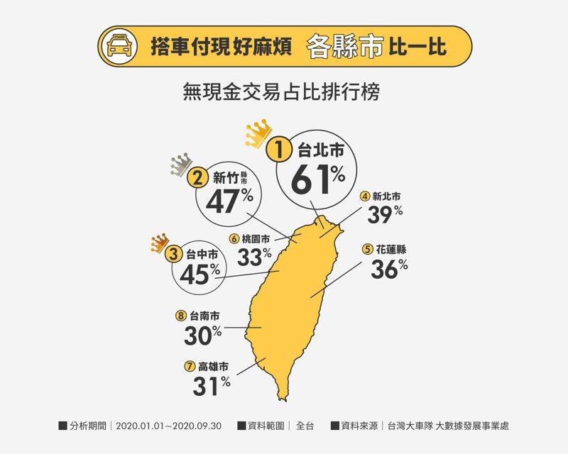 「台灣大車隊」今日發布「台灣大車隊2020年第3季乘車大數據黃皮書」,數據顯示乘客使用無現金支付比例大增35%,其中北部最多。圖/台灣大車隊提供