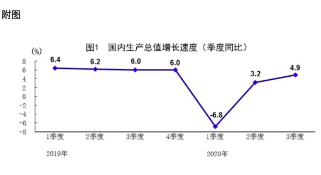 大陸第3季GDP年成長4.9%,季增2.7%。(大陸國家統計局)
