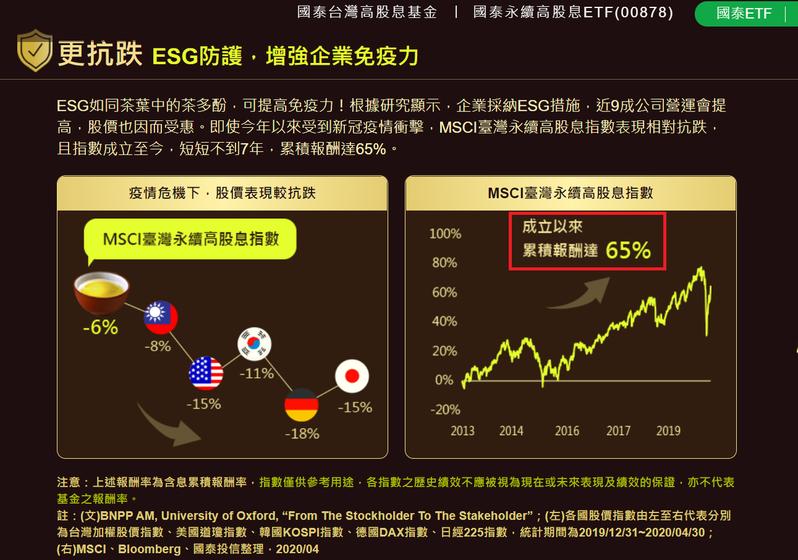圖三、00878宣傳資料。國泰投信官網中,揭示能勝過大盤殖利率的指數是「MSCI臺灣永續高股息指數」,這才是00878真正追的指數,同期加權報酬指數上漲了102%。(國泰投信官網)
