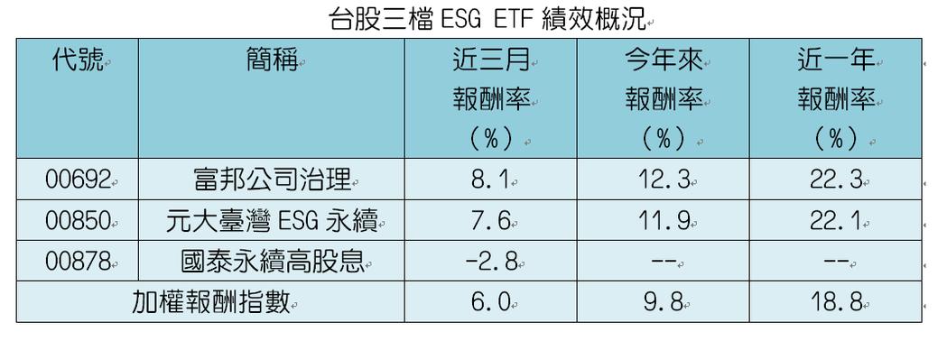 圖一、ESG ETF績效概況。註:國泰永續高股息為IPO以來表現。採還原股價,統...