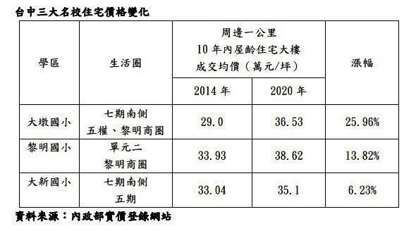 台中市三大台校住宅價格變化一覽。宋健生/製表