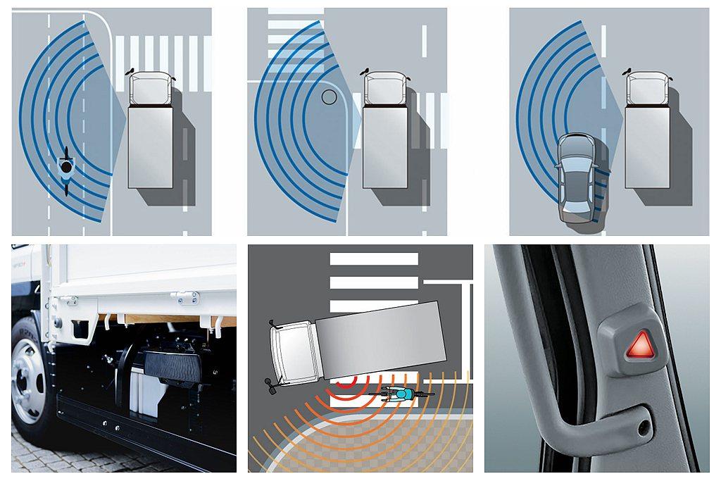 ASA車側防護輔助系統,將偵測雷達設置於車輛左側(右駕車型),可掃描駕駛左側視覺...