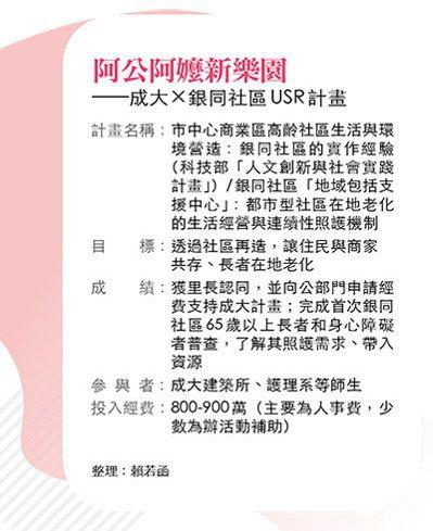成大USR計畫 圖/今周刊