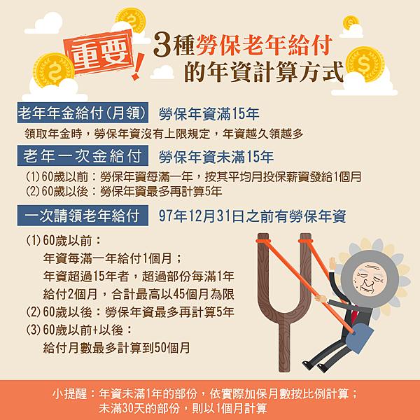 三種勞保老年給付年資計算方式 圖/勞工保險局