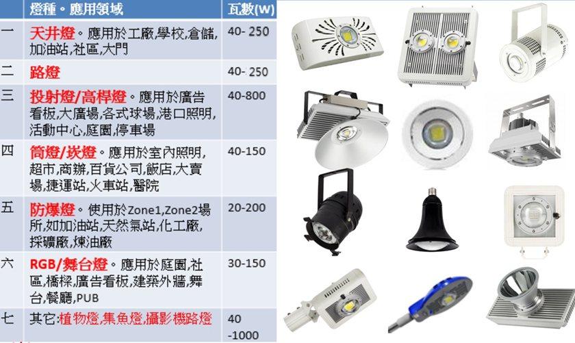 軒豊高功率LED可滿足企業全方位照明需求。 業者/提供