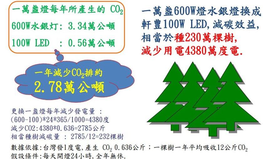 軒豊公司指出高功率LED對環保的貢獻甚大。 業者/提供