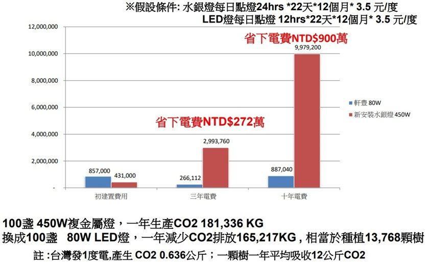 倉儲業使用軒豊LED(結合智慧控制)的最佳經濟效益評估,最終成果仍需視個案使用需...