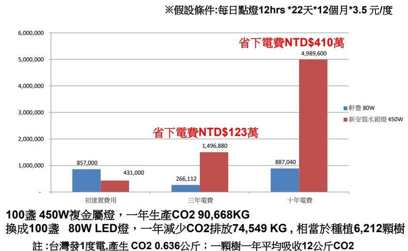 一般工廠使用軒豊LED(天井燈)的最佳經濟效益評估,最終成果仍需視個案使用需求。...