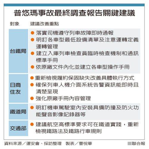 普悠瑪事故最終調查報告關鍵建議 製表/曹悅華