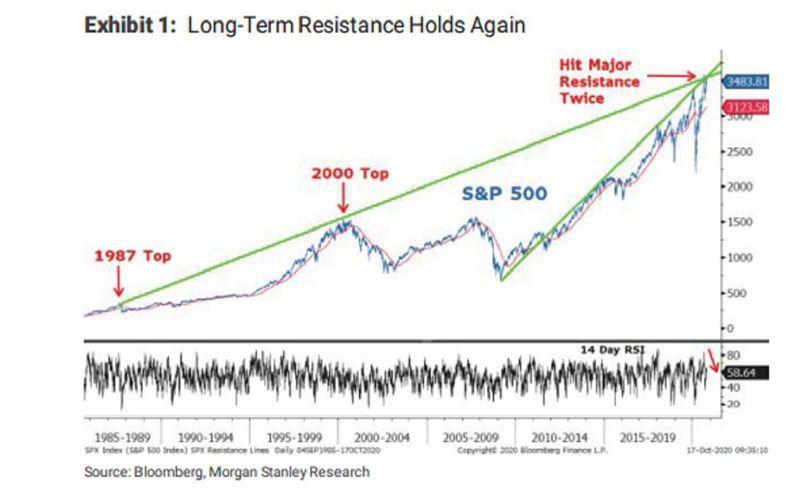 美股未能突破由標普500指數過去40年裡的高點所組成的趨勢線。圖/擷自彭博