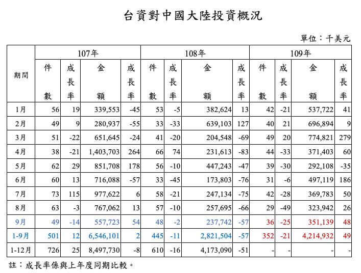 前九月,台資赴陸投資額42億1,493萬美元(約新台幣1,264.4億元),年增...