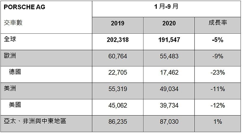 保時捷1-9月全球各主要市場銷售成績。 圖/Porsche提供